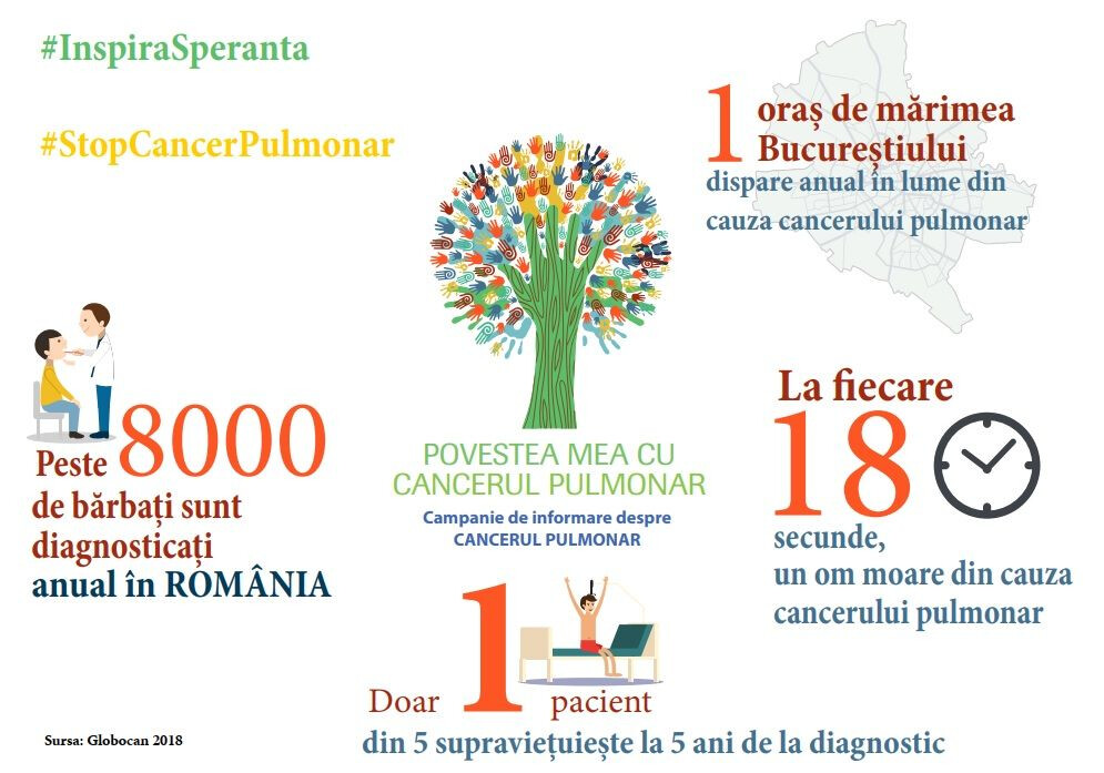 cancer pulmonar poveste pacienti